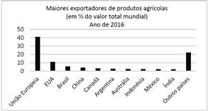Exportadores de produtos agrícolas
