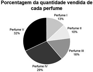 Gráfico venda de perfumes - porcentagem