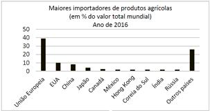 Importadores de produtos agrícolas