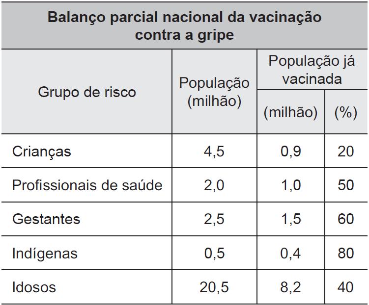 Tabela vacinação contra a gripe - porcentagem