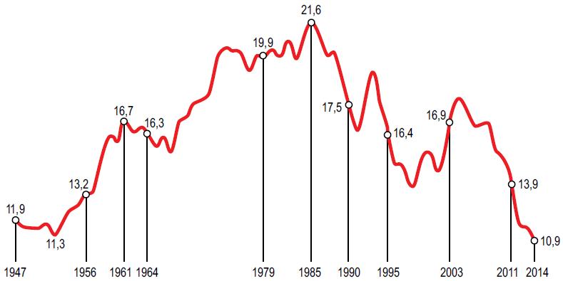 Participação da indústria de transformação no PIB do Brasil, 1947-2014.