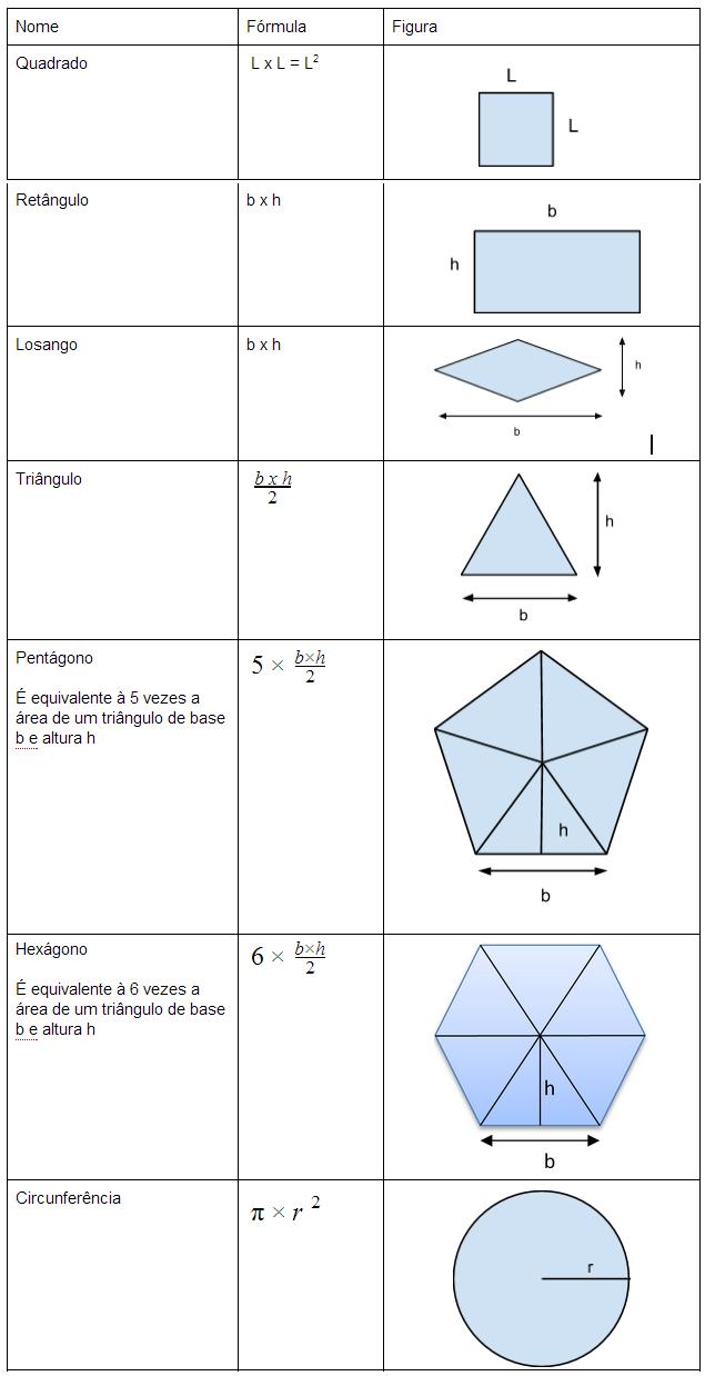 Se calcula el 0e1rea de un pent0e1gono regular de lado conocido y apotema desconocida
